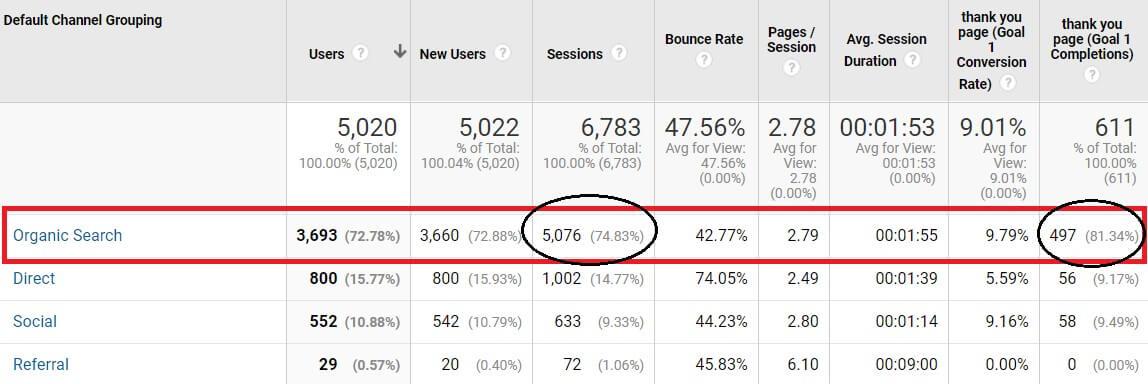 צילום מסך של חיפושים אורגניים ב- Google Analytics מציג sessions
