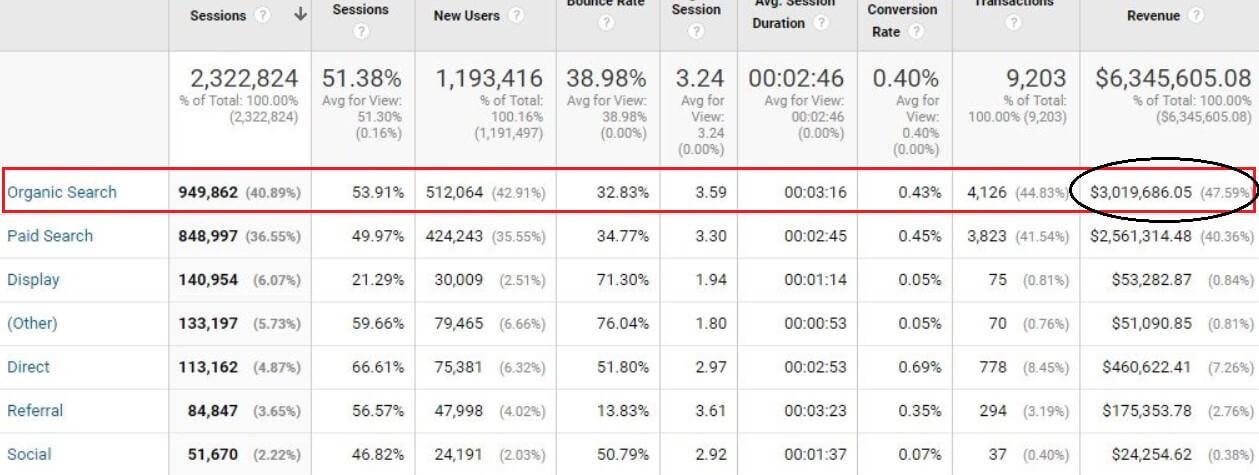 צילום מסך של חיפוש אורגני ב- Google Analytics מראה הכנסות